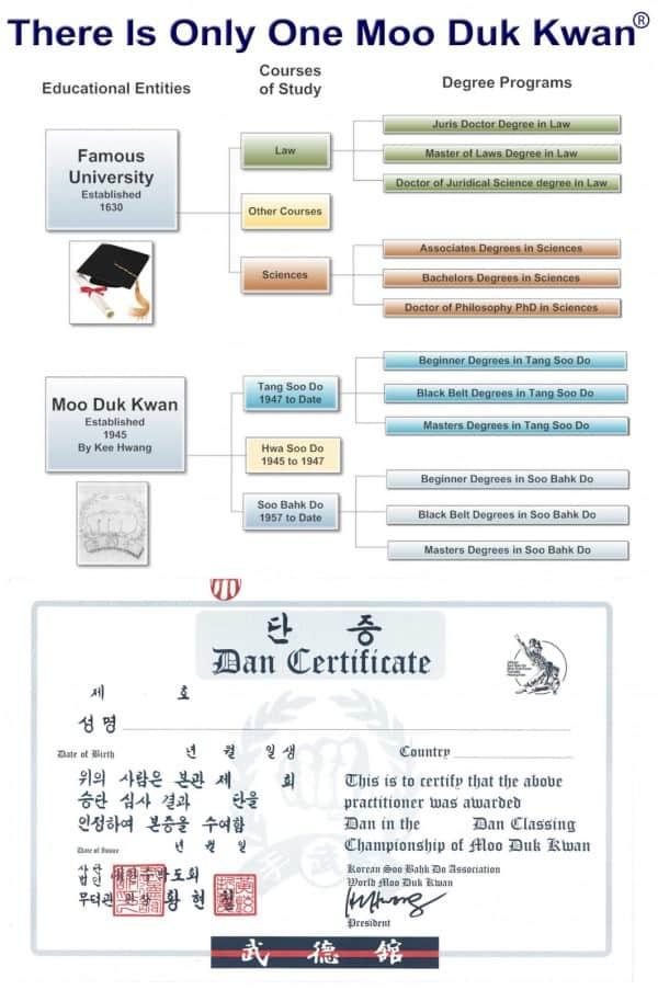 Moo Duk Kwan Dan Bon